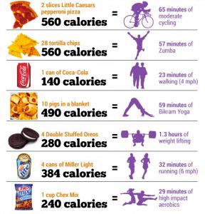 Calories favourite foods